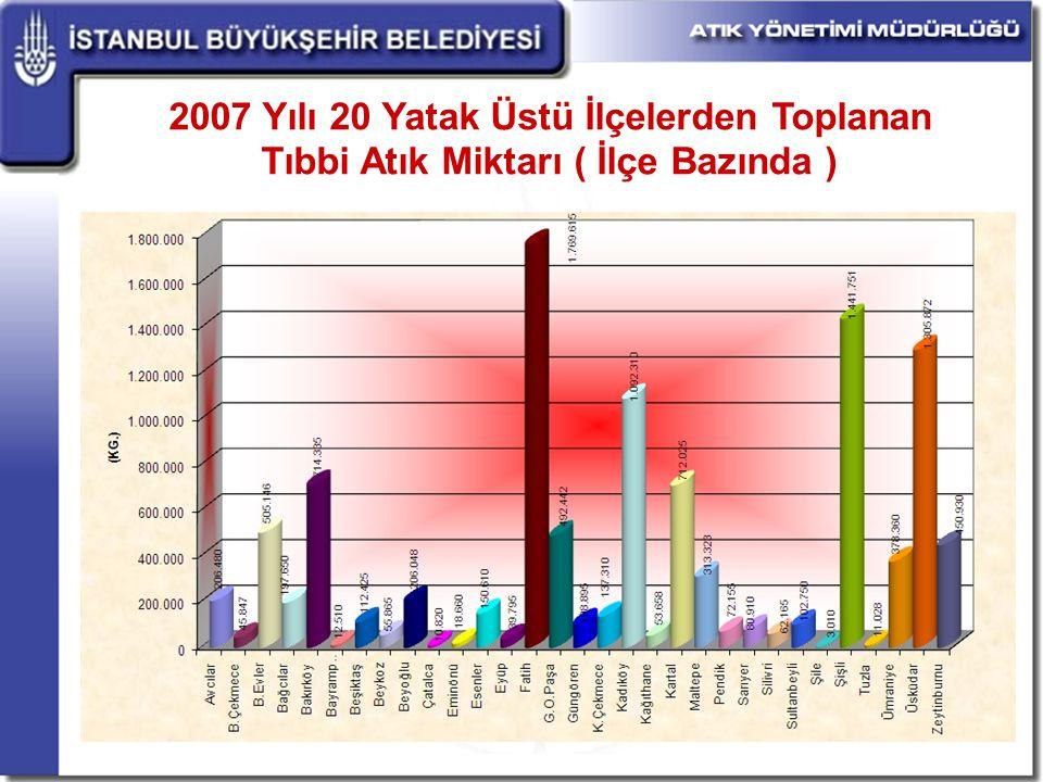 2007 Yılı 20 Yatak Üstü İlçelerden Toplanan Tıbbi Atık Miktarı ( İlçe Bazında )