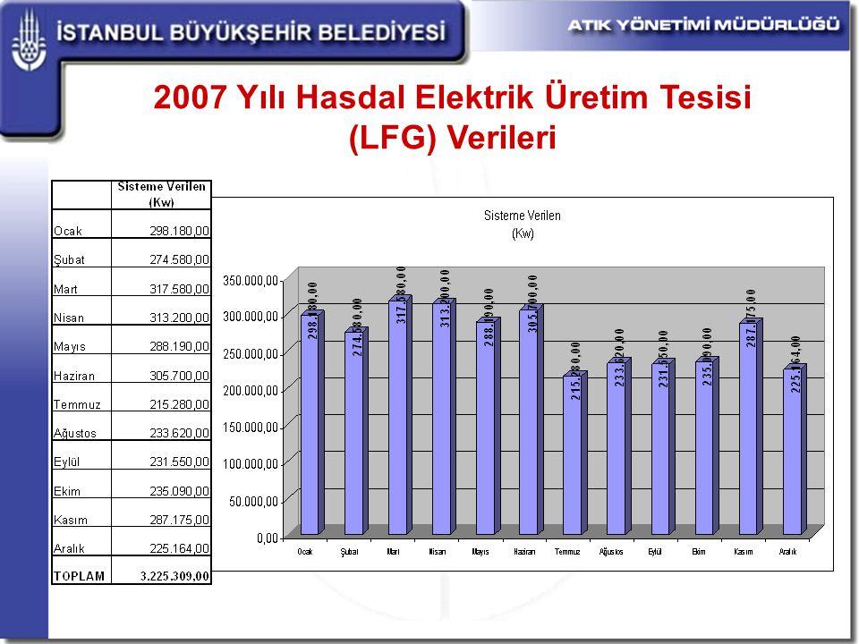 2007 Yılı Hasdal Elektrik Üretim Tesisi (LFG) Verileri