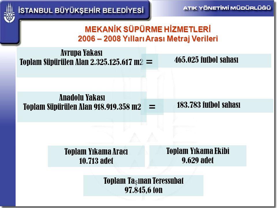 MEKANİK SÜPÜRME HİZMETLERİ 2006 – 2008 Yılları Arası Metraj Verileri