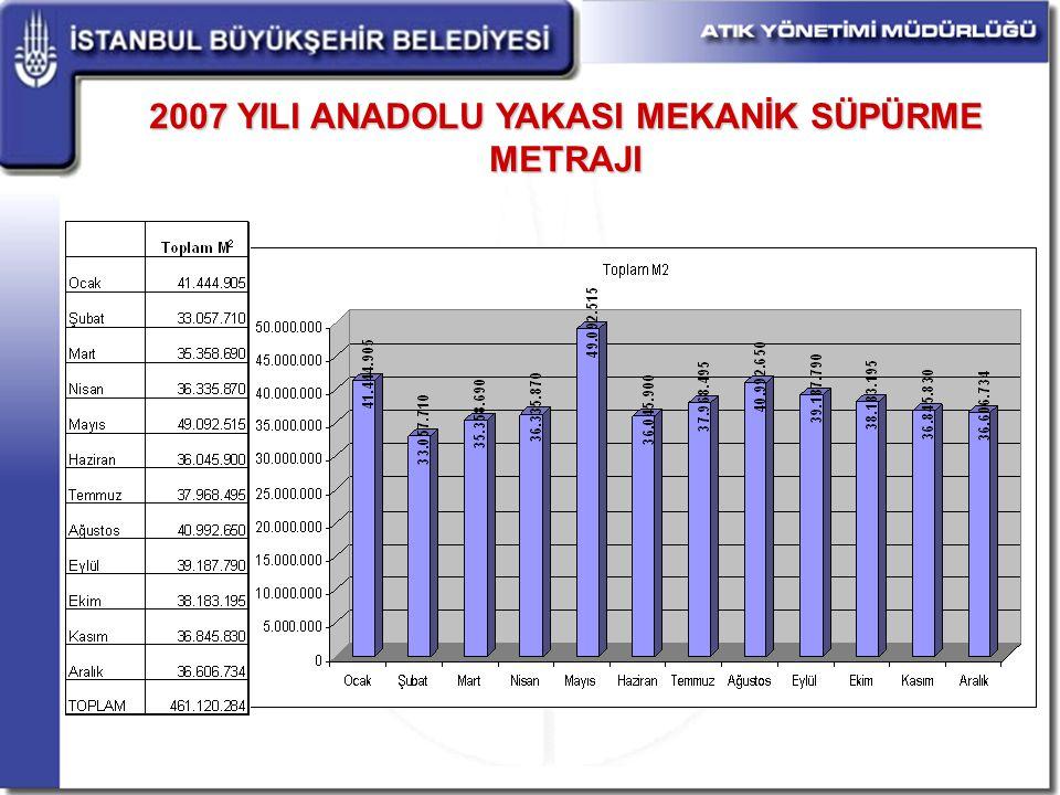 2007 YILI ANADOLU YAKASI MEKANİK SÜPÜRME METRAJI