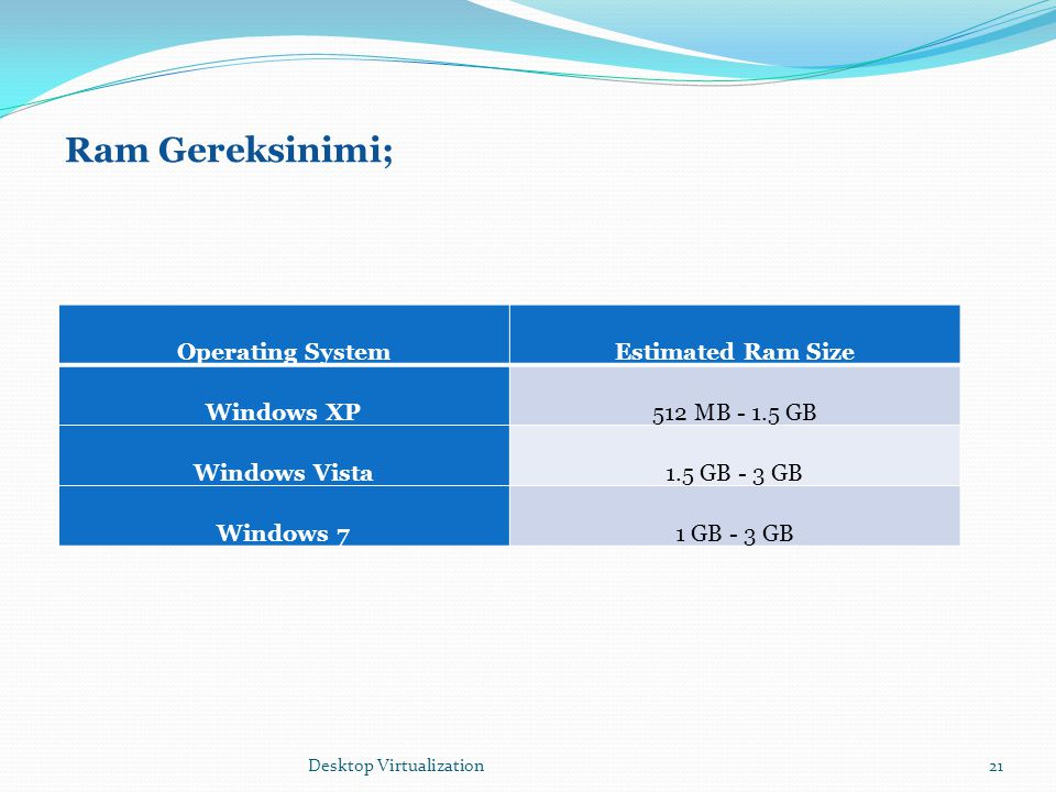 Ram Gereksinimi; Operating System Estimated Ram Size Windows XP