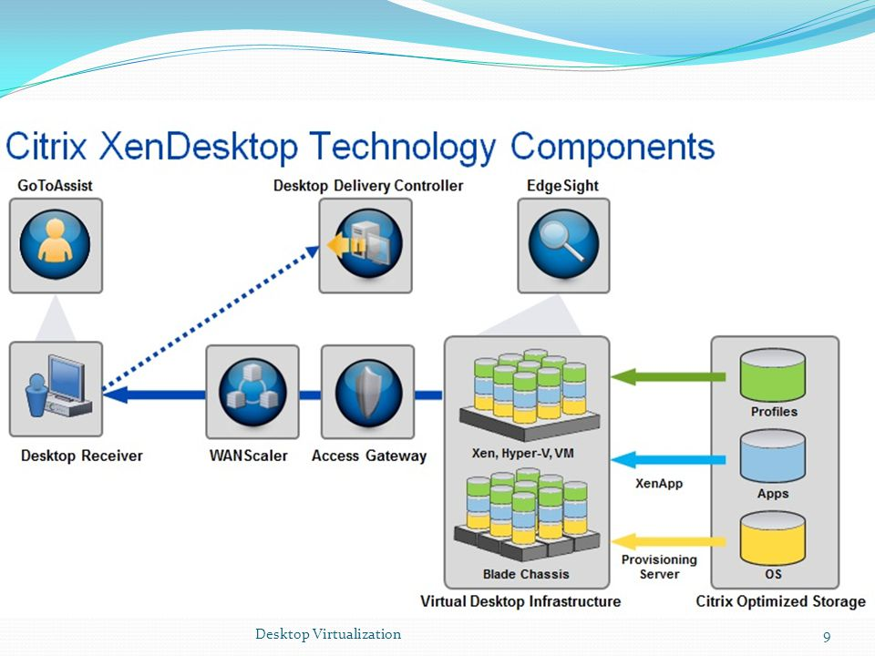 Desktop Virtualization