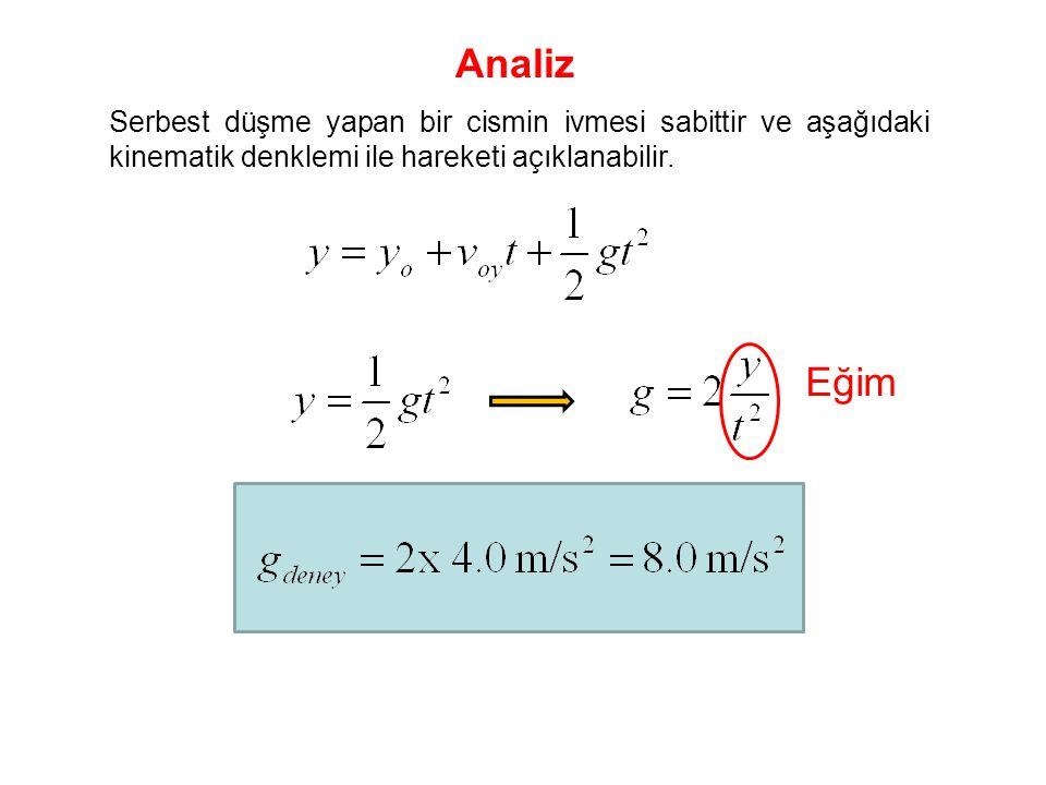 Analiz Serbest düşme yapan bir cismin ivmesi sabittir ve aşağıdaki kinematik denklemi ile hareketi açıklanabilir.