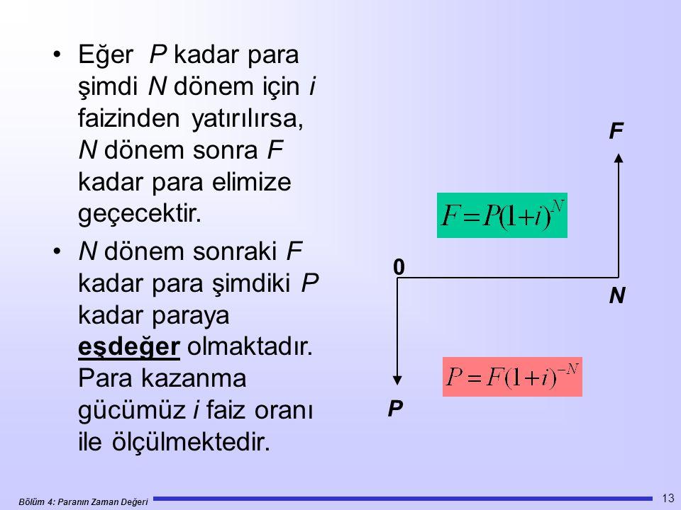 Eğer P kadar para şimdi N dönem için i faizinden yatırılırsa, N dönem sonra F kadar para elimize geçecektir.