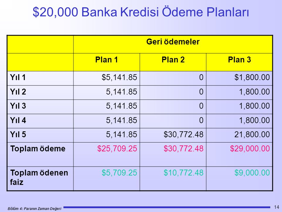 $20,000 Banka Kredisi Ödeme Planları