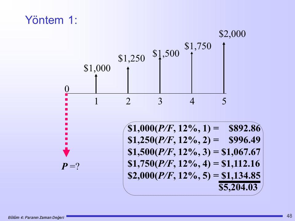 Yöntem 1: $2,000. $1,750. $1,500. $1,250. $1,000. 1 2 3 4 5.