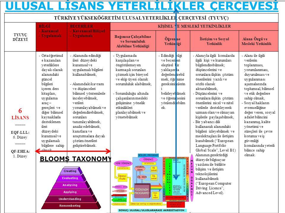 ULUSAL LİSANS YETERLİLİKLER ÇERÇEVESİ