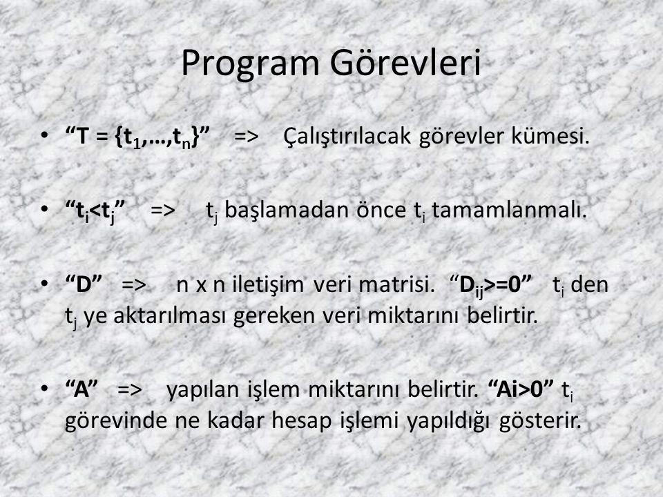 Program Görevleri T = {t1,…,tn} => Çalıştırılacak görevler kümesi. ti<tj => tj başlamadan önce ti tamamlanmalı.
