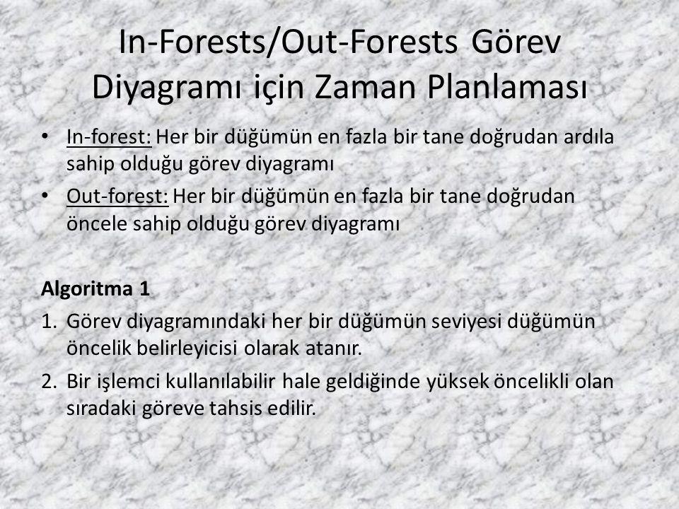 In-Forests/Out-Forests Görev Diyagramı için Zaman Planlaması