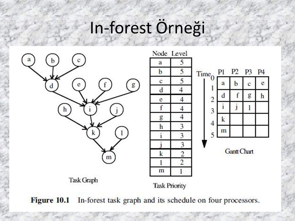 In-forest Örneği