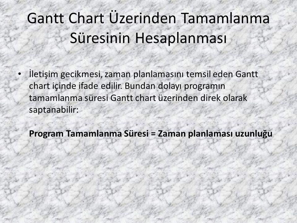 Gantt Chart Üzerinden Tamamlanma Süresinin Hesaplanması