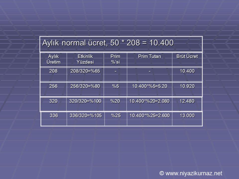 Aylık normal ücret, 50 * 208 = 10.400 © www.niyazikurnaz.net