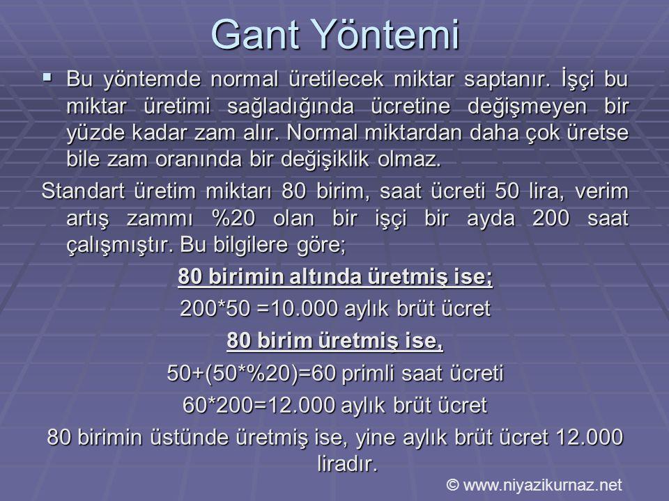 Gant Yöntemi