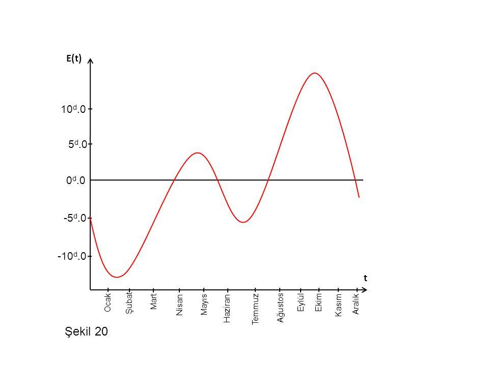 Şekil 20 E(t) 10d.0 5d.0 0d.0 -5d.0 -10d.0 t Ocak Şubat Mart Nisan