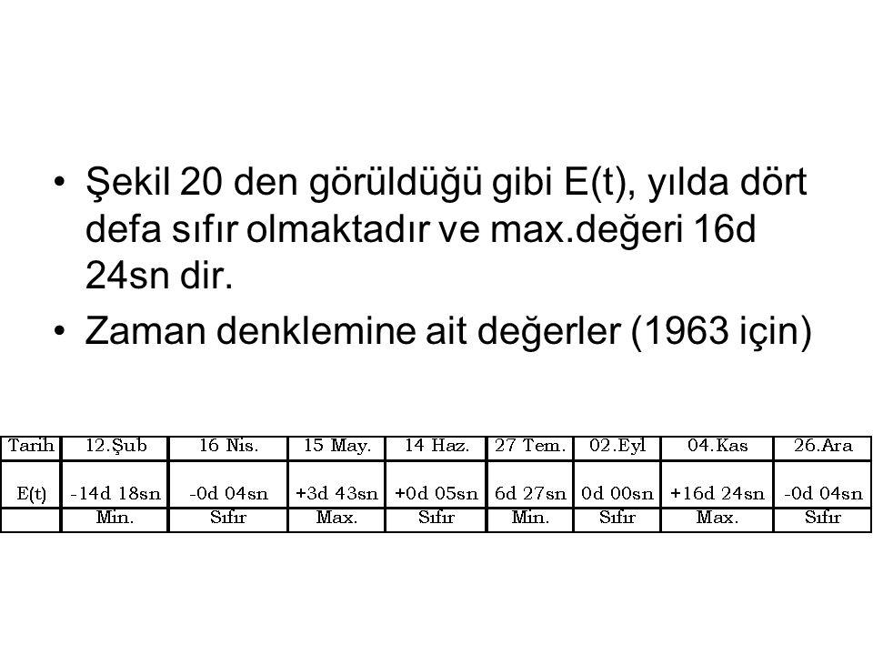 Şekil 20 den görüldüğü gibi E(t), yılda dört defa sıfır olmaktadır ve max.değeri 16d 24sn dir.