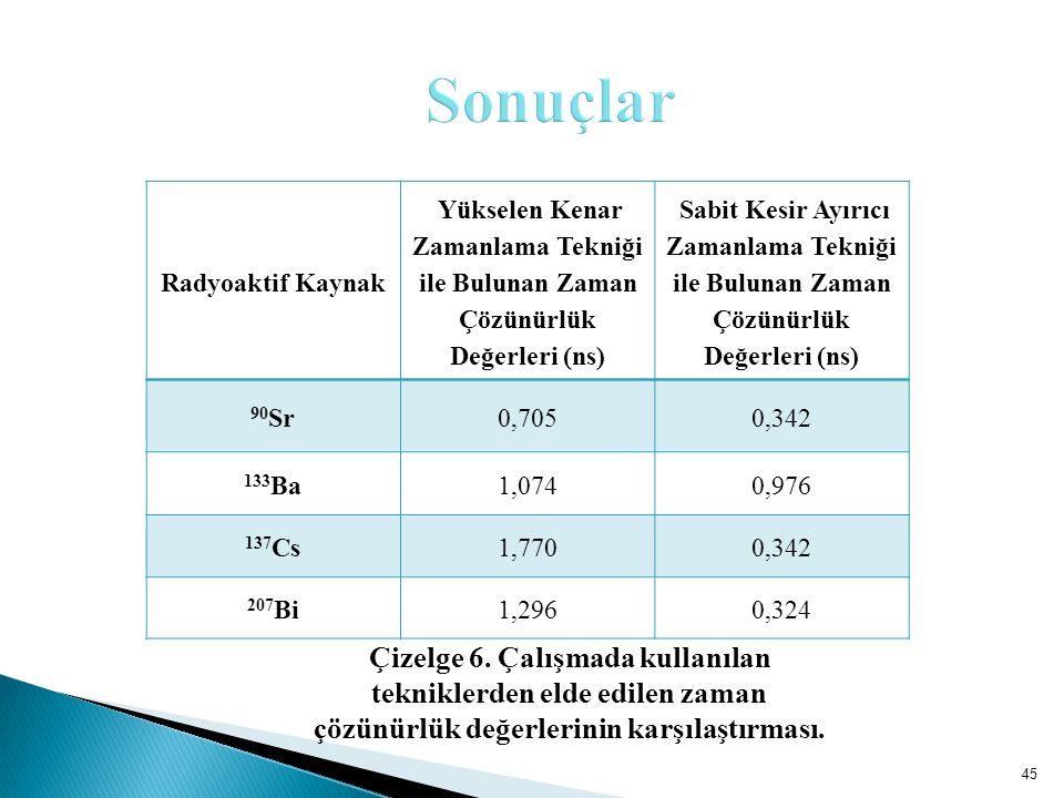 Sonuçlar Radyoaktif Kaynak. Yükselen Kenar Zamanlama Tekniği ile Bulunan Zaman Çözünürlük Değerleri (ns)