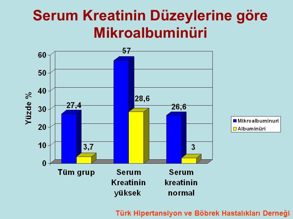 Serum Kreatinin Düzeylerine göre Mikroalbuminüri