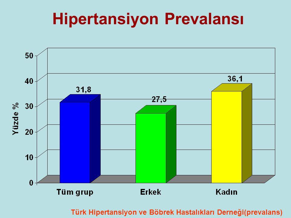 Hipertansiyon Prevalansı