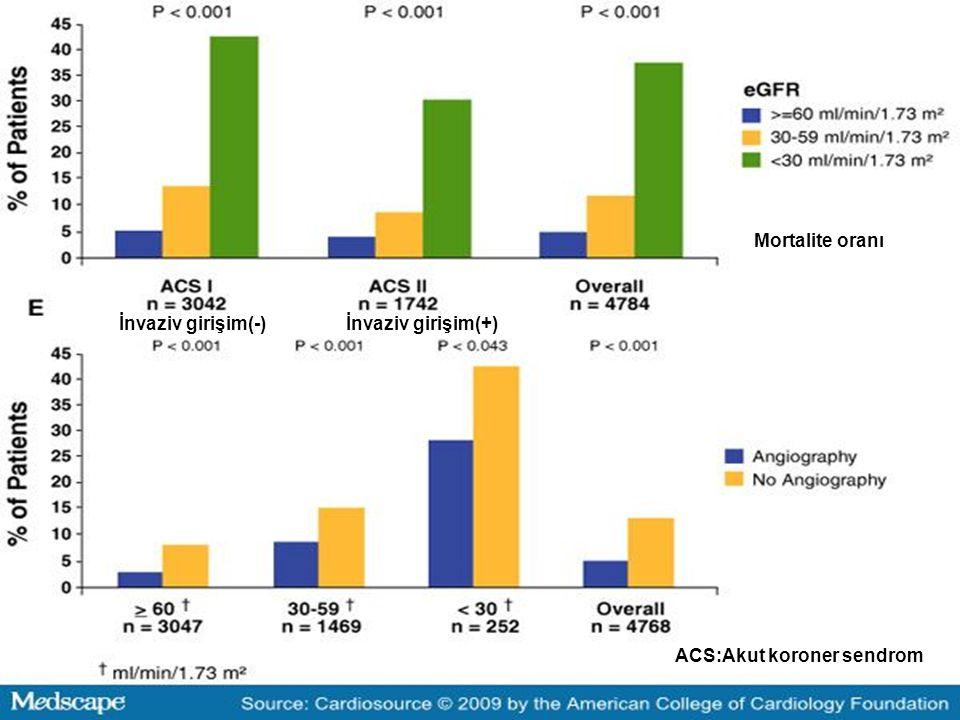 Mortalite oranı İnvaziv girişim(-) İnvaziv girişim(+) ACS:Akut koroner sendrom