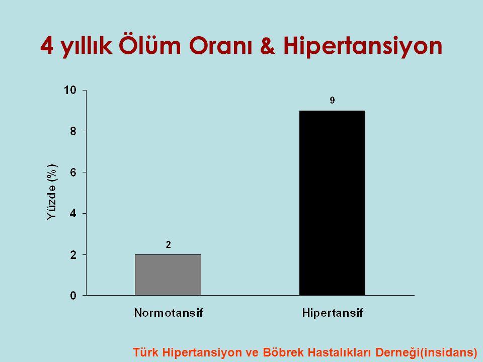 4 yıllık Ölüm Oranı & Hipertansiyon