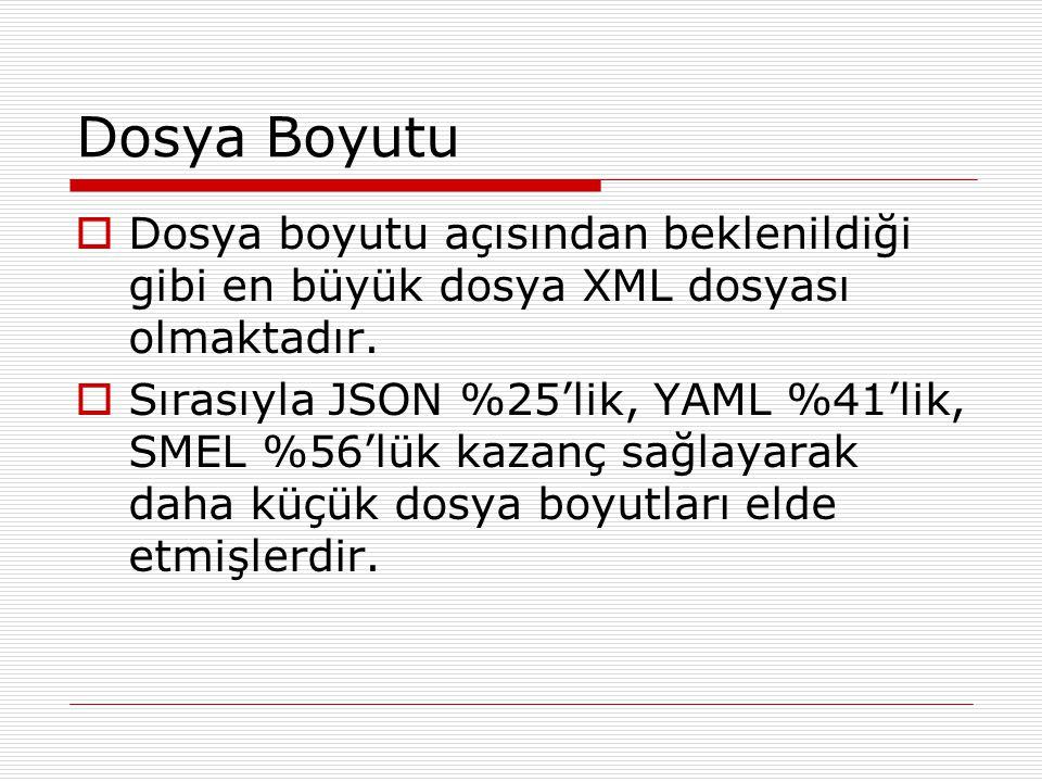 Dosya Boyutu Dosya boyutu açısından beklenildiği gibi en büyük dosya XML dosyası olmaktadır.