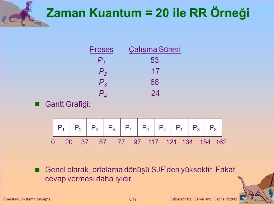 Zaman Kuantum = 20 ile RR Örneği