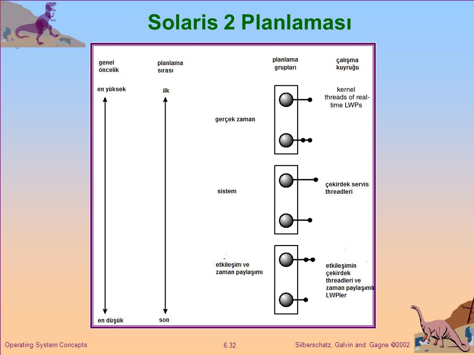 Solaris 2 Planlaması Operating System Concepts