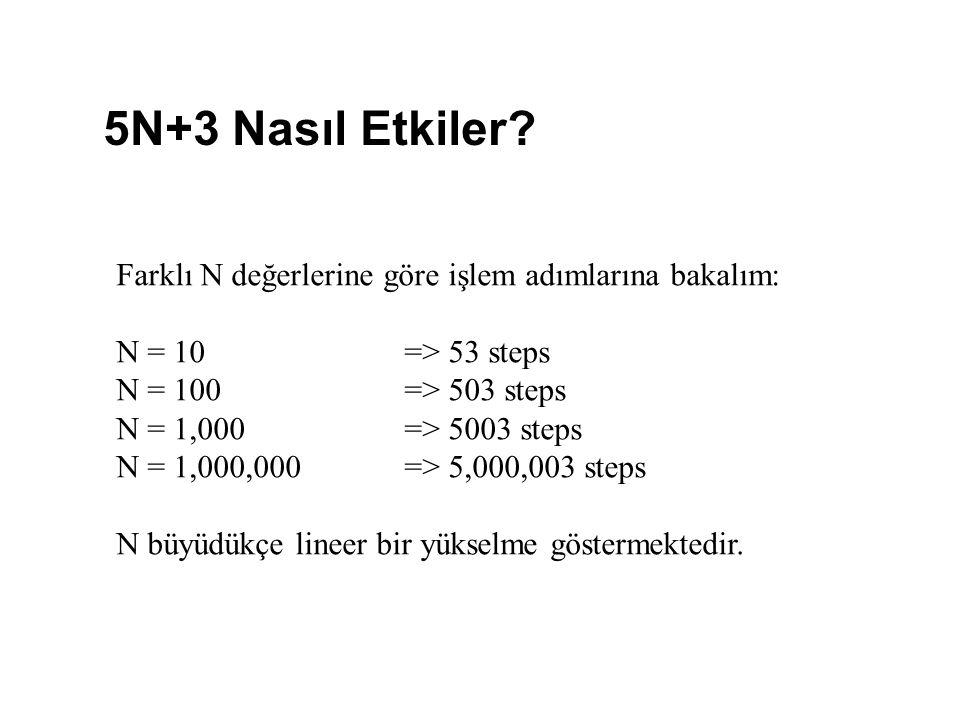 5N+3 Nasıl Etkiler Farklı N değerlerine göre işlem adımlarına bakalım: N = 10 => 53 steps. N = 100 => 503 steps.