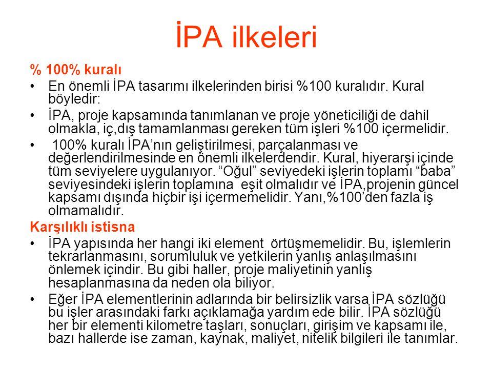 İPA ilkeleri % 100% kuralı. En önemli İPA tasarımı ilkelerinden birisi %100 kuralıdır. Kural böyledir: