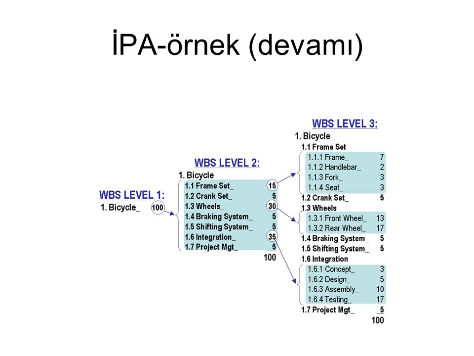 İPA-örnek (devamı)