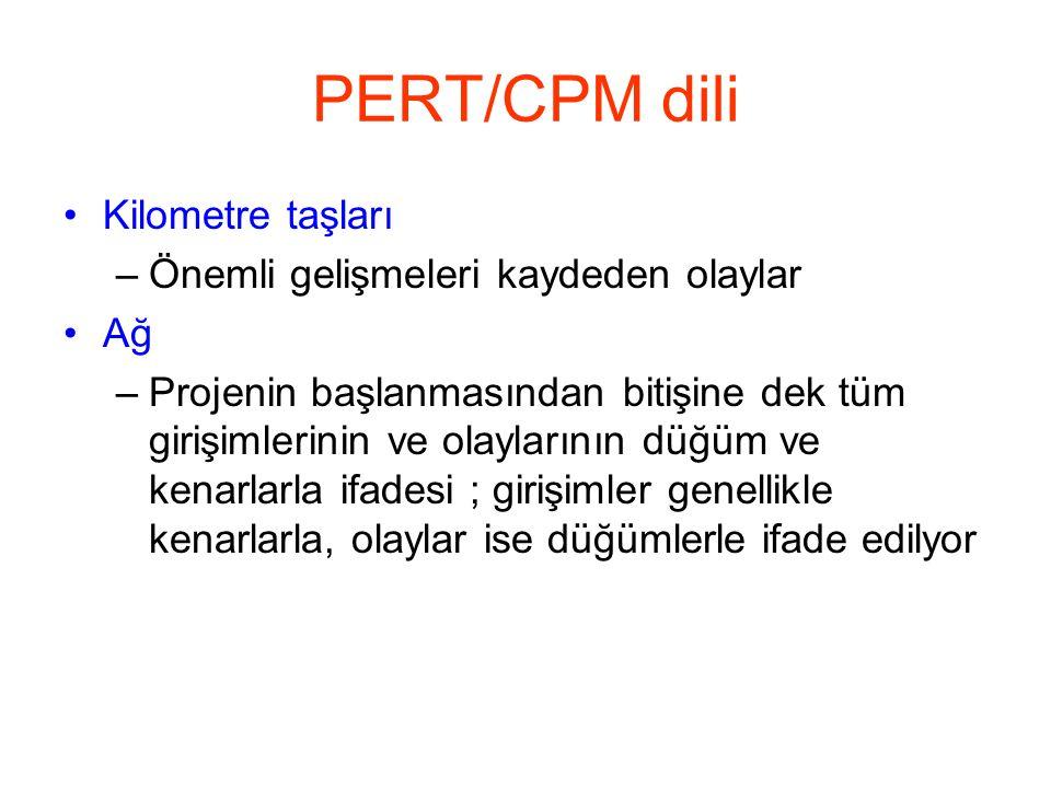 PERT/CPM dili Kilometre taşları Önemli gelişmeleri kaydeden olaylar Ağ