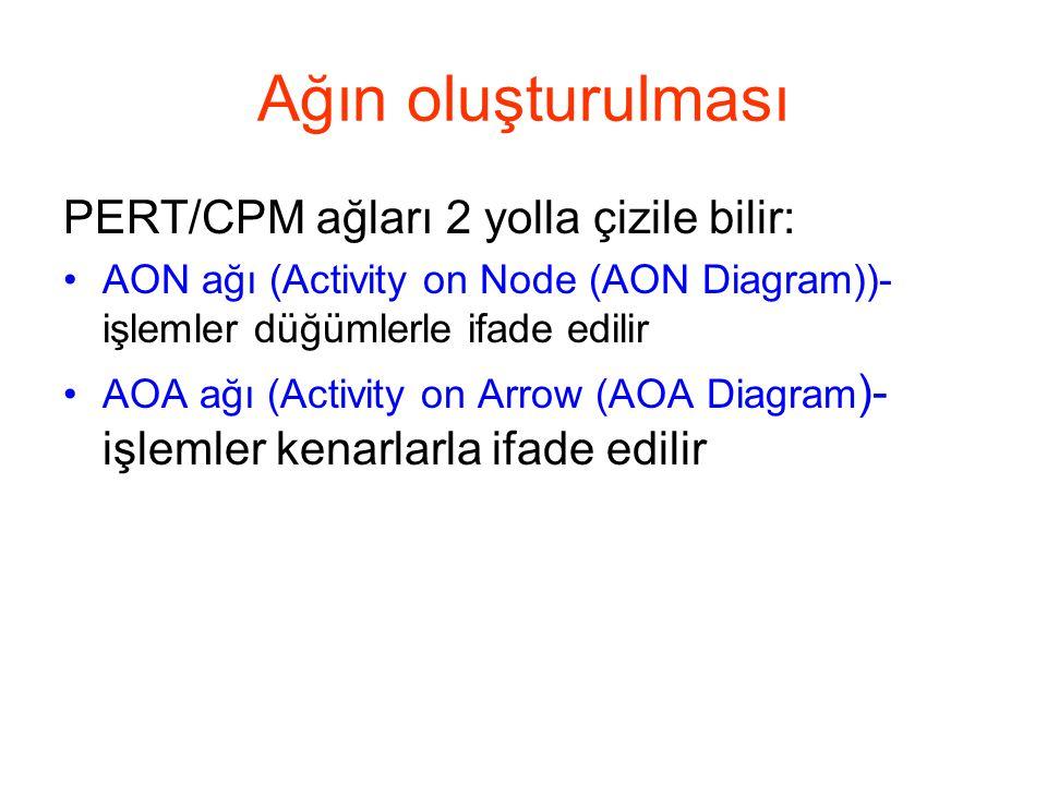 Ağın oluşturulması PERT/CPM ağları 2 yolla çizile bilir:
