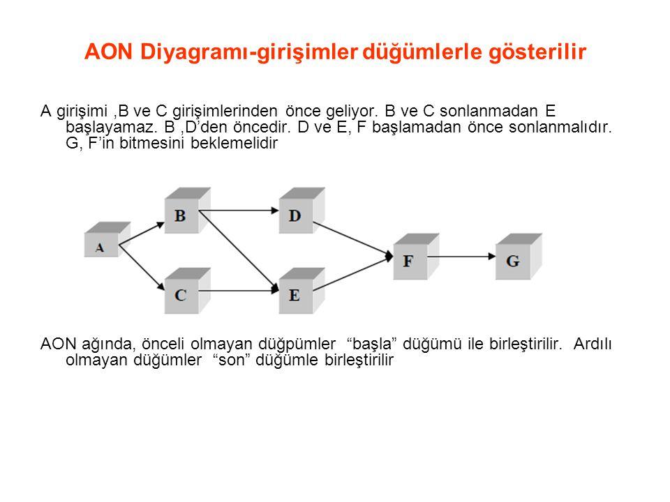 AON Diyagramı-girişimler düğümlerle gösterilir