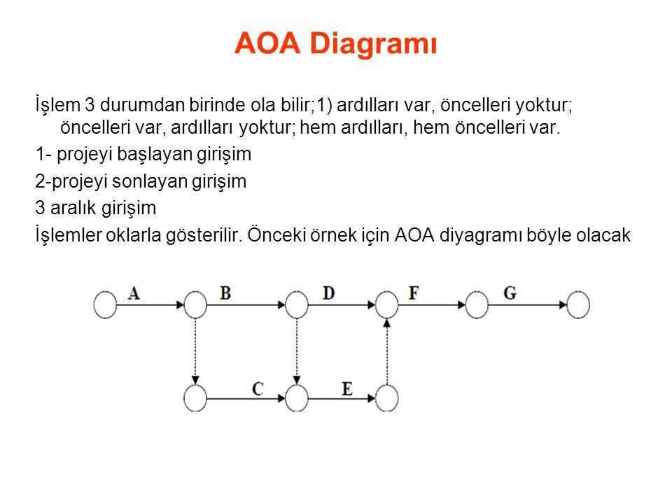 AOA Diagramı
