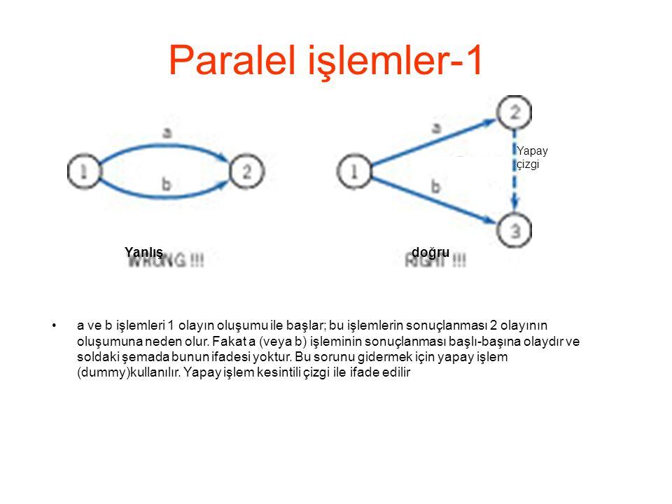 Paralel işlemler-1 Yanlış doğru