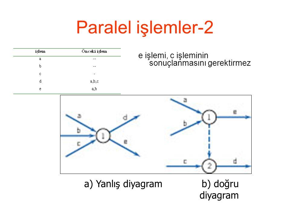 Paralel işlemler-2 a) Yanlış diyagram b) doğru diyagram