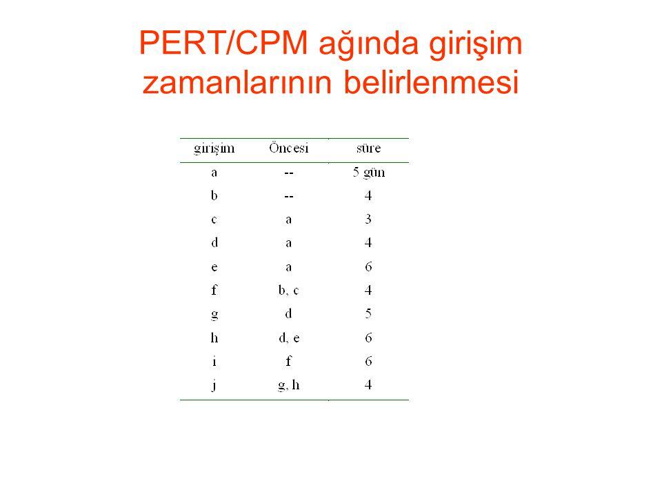 PERT/CPM ağında girişim zamanlarının belirlenmesi