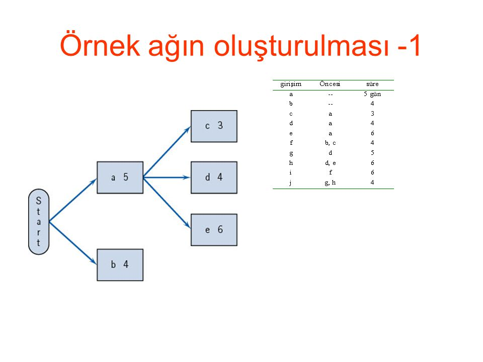 Örnek ağın oluşturulması -1