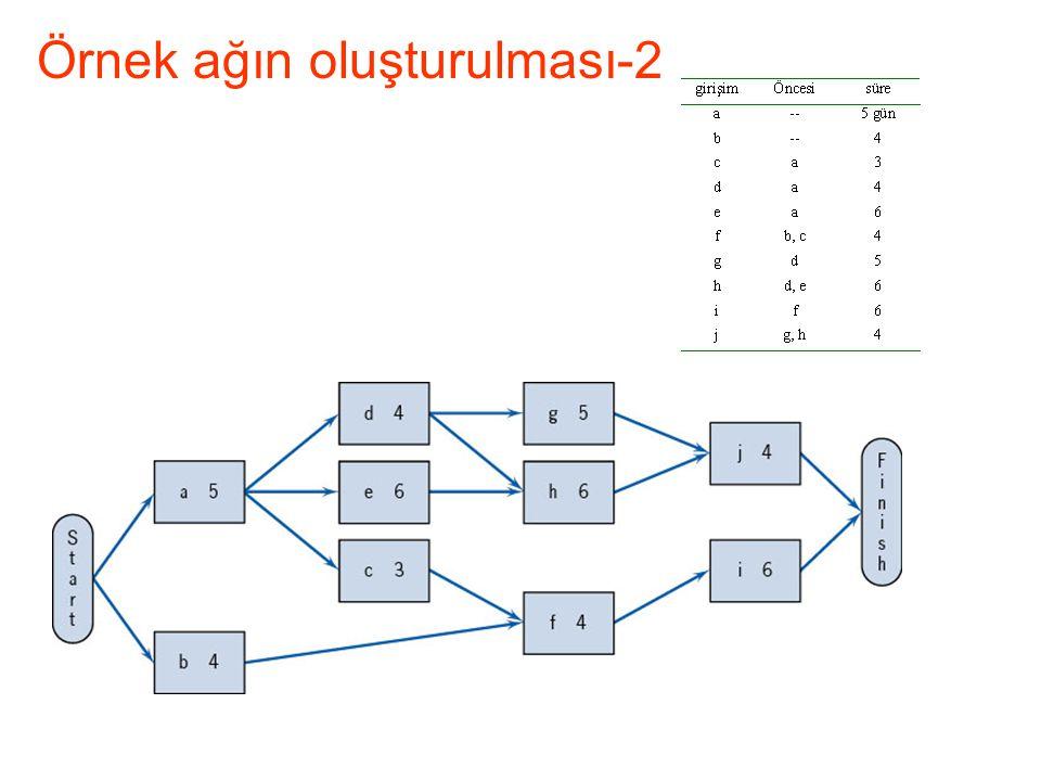 Örnek ağın oluşturulması-2