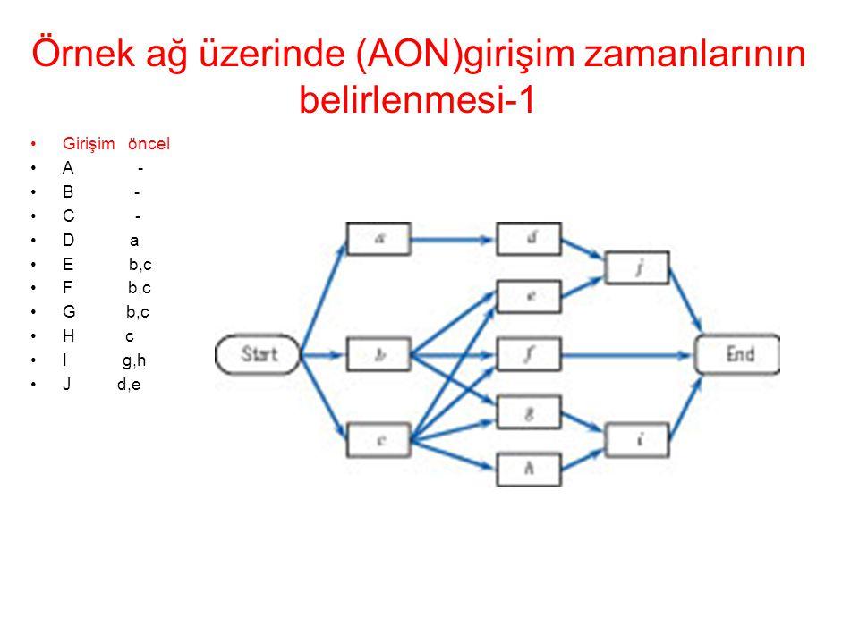 Örnek ağ üzerinde (AON)girişim zamanlarının belirlenmesi-1