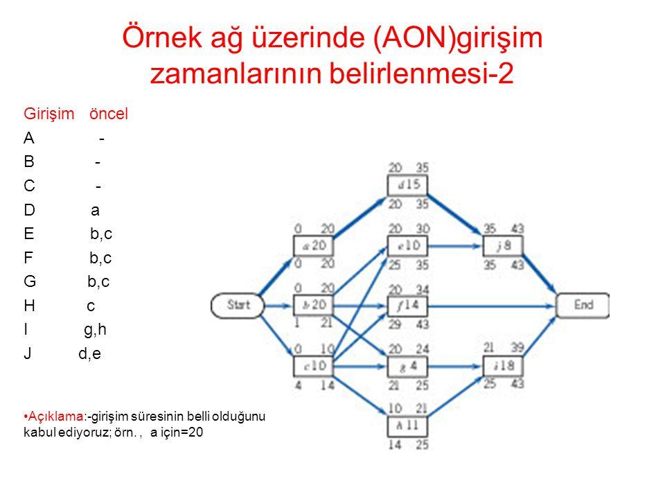 Örnek ağ üzerinde (AON)girişim zamanlarının belirlenmesi-2