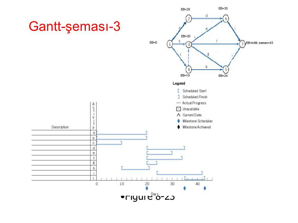 Gantt-şeması-3 Figure 8-23