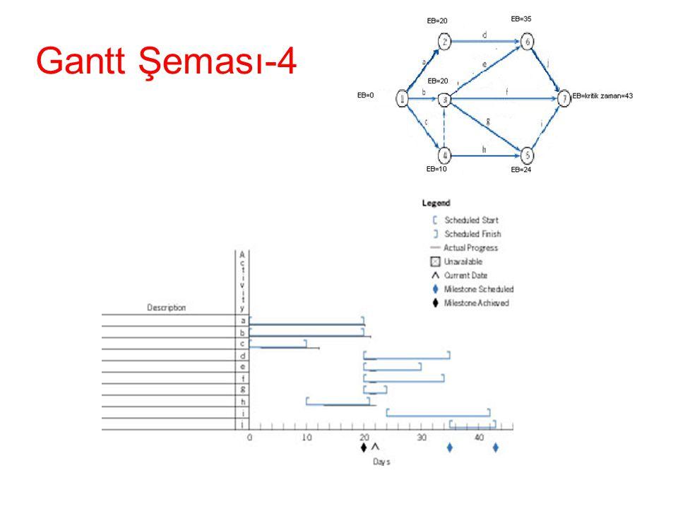 Gantt Şeması-4 Figure 8-24