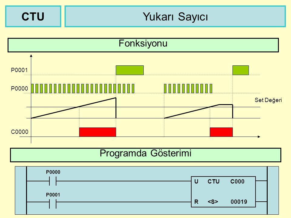 CTU Yukarı Sayıcı Fonksiyonu Programda Gösterimi P0001 P0000