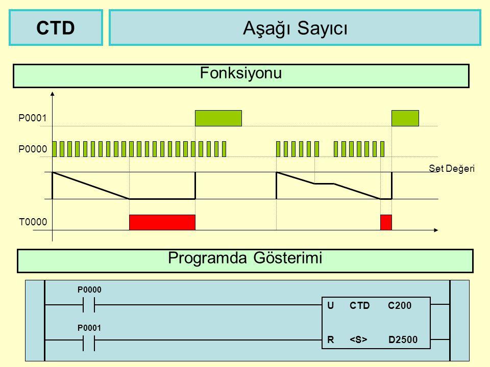 CTD Aşağı Sayıcı Fonksiyonu Programda Gösterimi P0001 P0000 Set Değeri