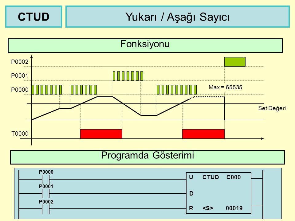CTUD Yukarı / Aşağı Sayıcı Fonksiyonu Programda Gösterimi P0002 P0001