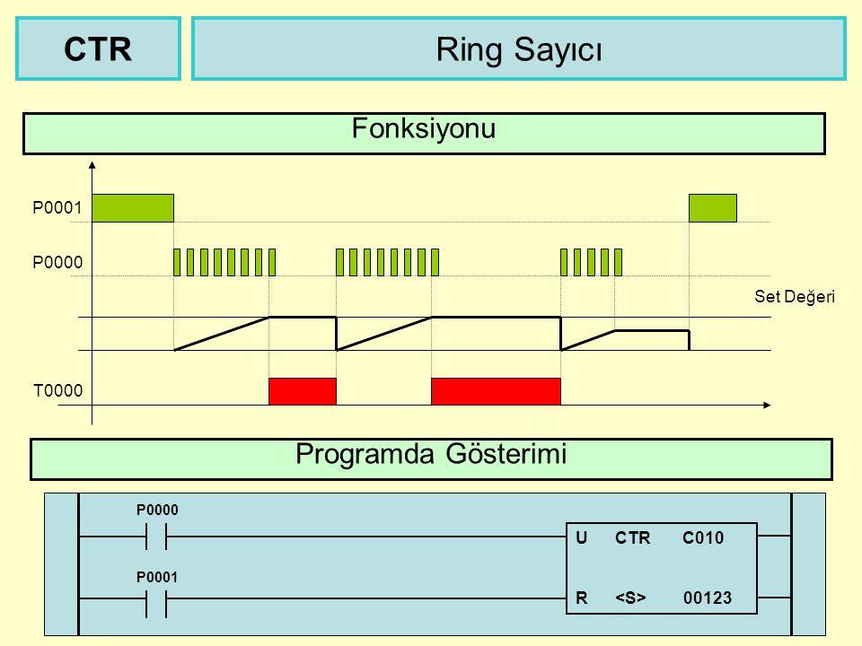CTR Ring Sayıcı Fonksiyonu Programda Gösterimi P0001 P0000 Set Değeri