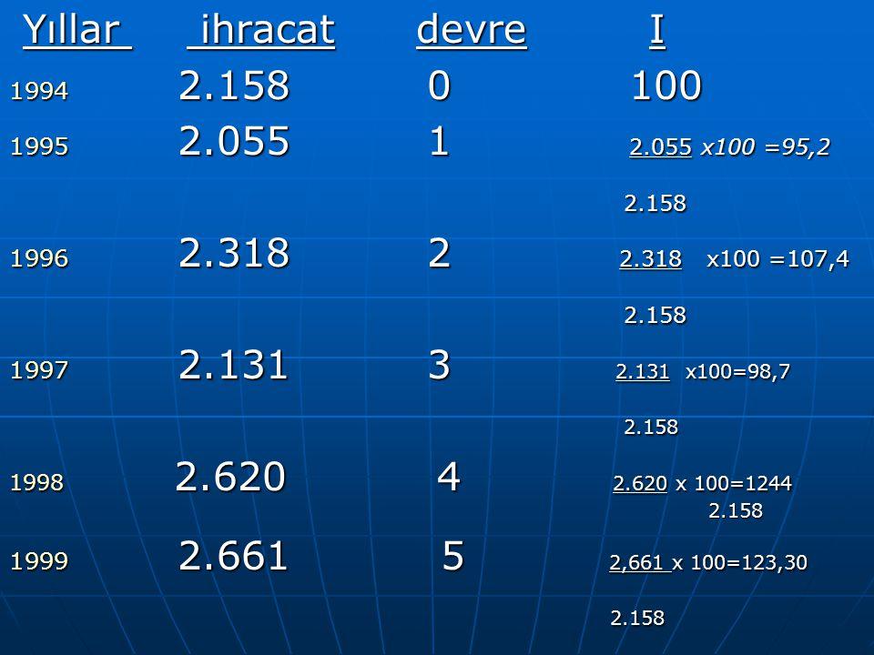 Yıllar ihracat devre I 2.158 0 100 2.055 1 2.055 x100 =95,2 2.158