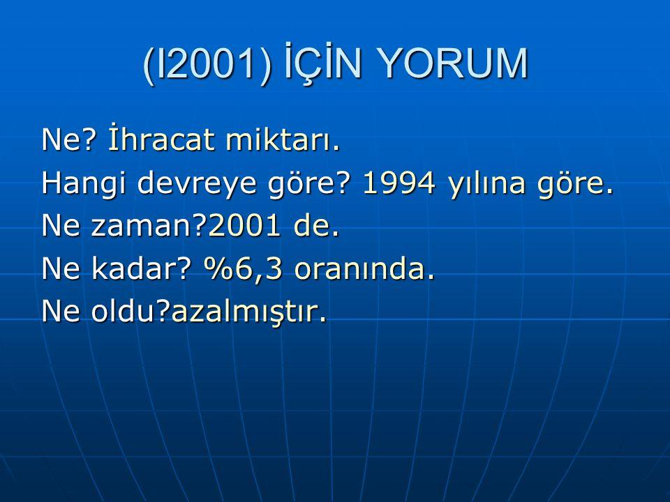(I2001) İÇİN YORUM Ne İhracat miktarı.