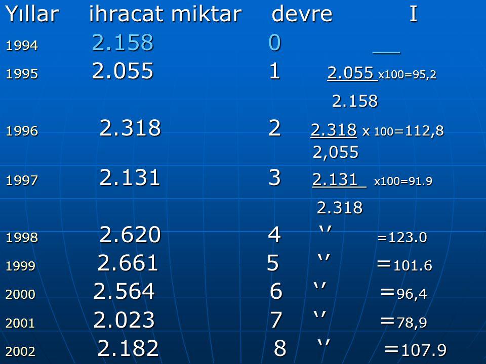 Yıllar ihracat miktar devre I 2.158 0 __ 2.055 1 2.055 x100=95,2 2.158